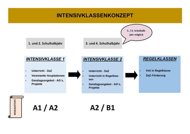 Sprachkonzept_Intensivklassen.jpg