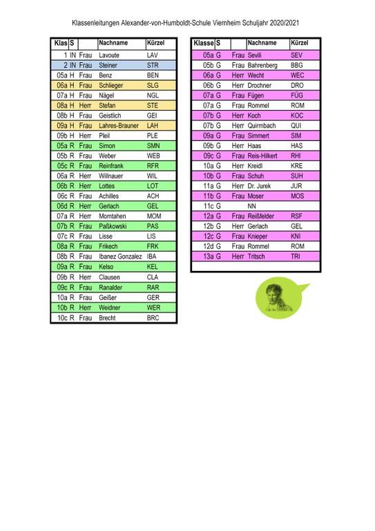 AvH Klassenleitungen SJ 2020-21.jpg