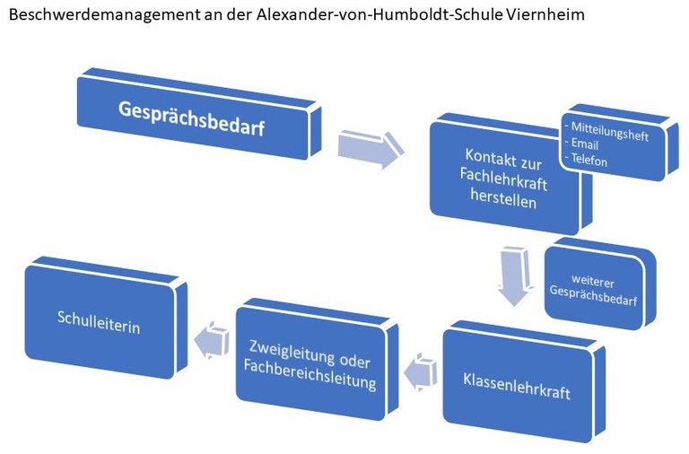 Beschwerdemanagement AvH.jpg