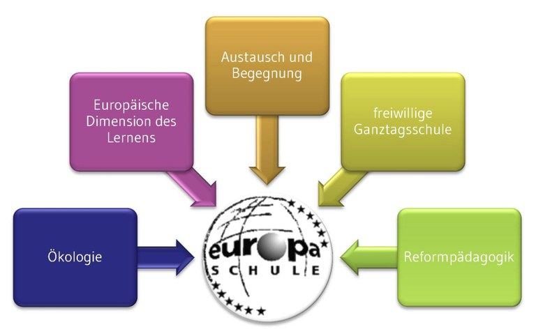 5_Arbeitsfelder_Europaschule.jpg