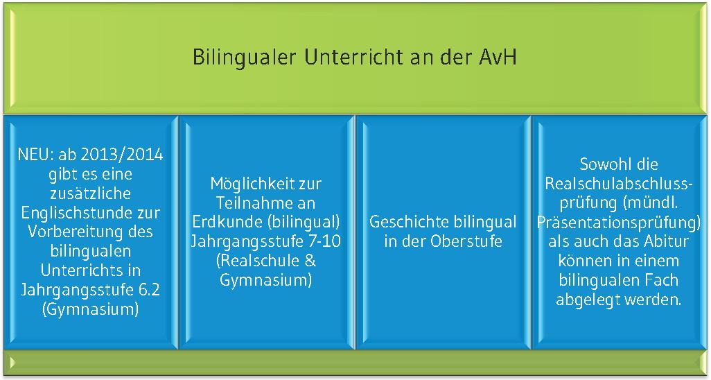 Bilingualer_Unterricht_4_Saeulen.jpg