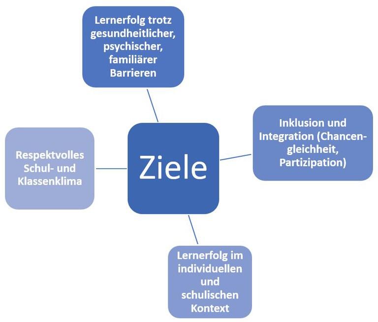 Ziele Schulsozialarbeit.JPG